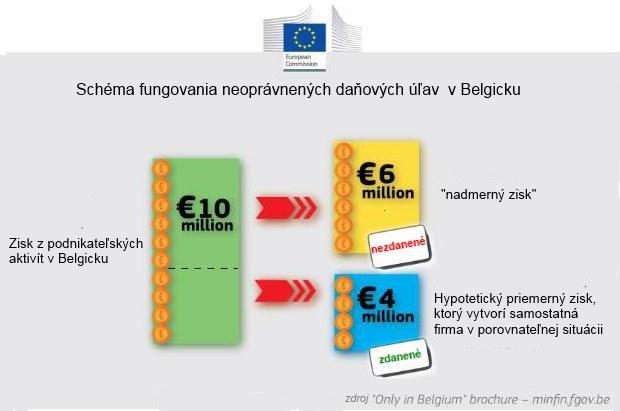Nadn�rodn� firmy si ulievaj� zisk, lebo im to vl�dy umo��uj�: Eur�pska komisia �iada doplati� 700 mili�nov na daniach