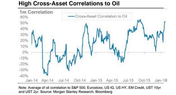 Morgan Stanley: Ako by svet vyzeral bez ropy