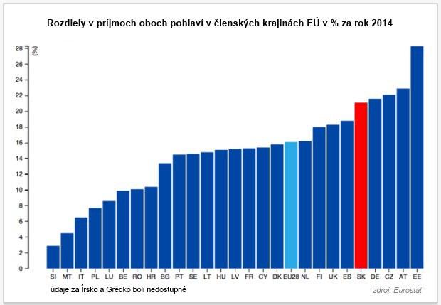 Eurostat: �eny zar�baj� st�le menej ne� mu�i, aj na Slovensku