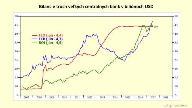 Mínové pole na trhu: 15 biliónov dolárov centrálnych bánk vytvorilo výbušné prostredie