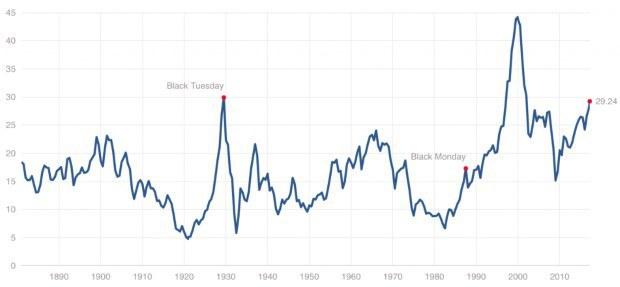 Robert Shiller: Akciový trh sa prehrieva, bublina môže prasknúť