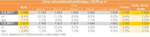 Nehnuteľnosti zdraželi: Za meter štvorcový dáme o 90 eur viac ako vlani