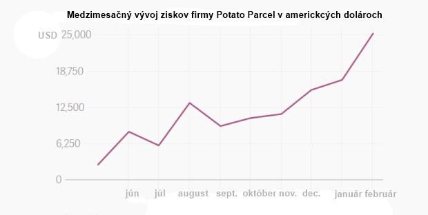 Nápad za milión: Firma, ktorá zasiela správy napísané na zemiakoch, zarobí mesačne pekný balík