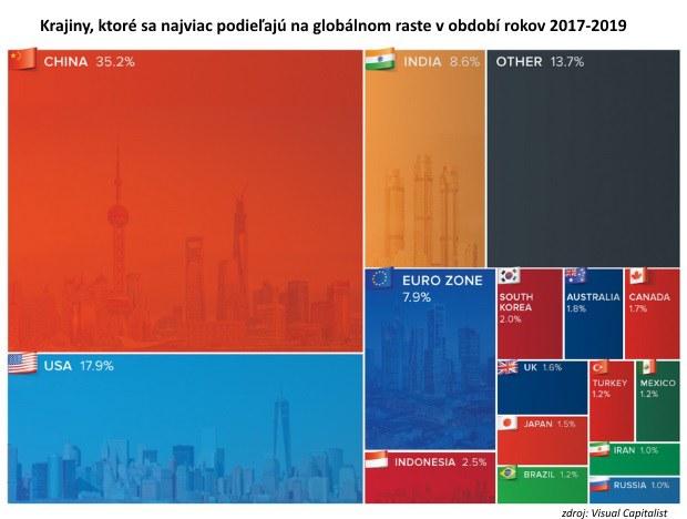 Kde sa ukrýva globálny rast: Dve najväčšie ekonomiky stále vytvárajú 50 % rastu reálneho HDP