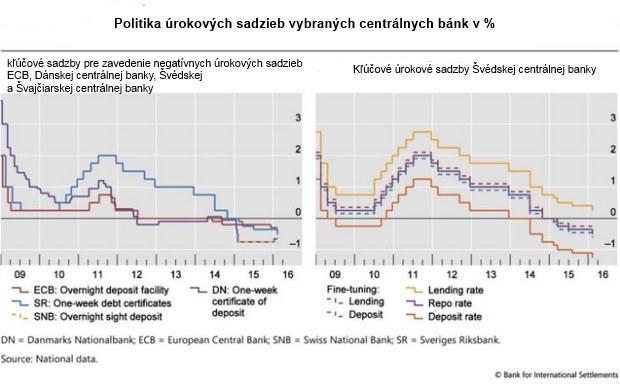 V globálnej ekonomike sa blíži cunami, centrálne banky už vyčerpali svoje možnosti