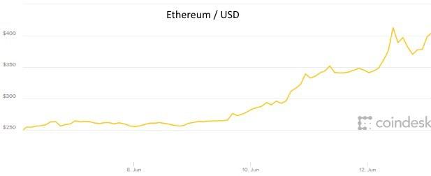 Bitcoin padá, rovnako ako servery obchodníkov s digitálnou menou