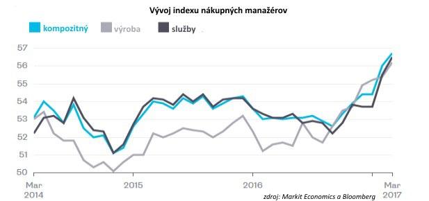 Omyl v predpovediach ekonómov: Európsky pesimizmus sa opäť raz nepotvrdil